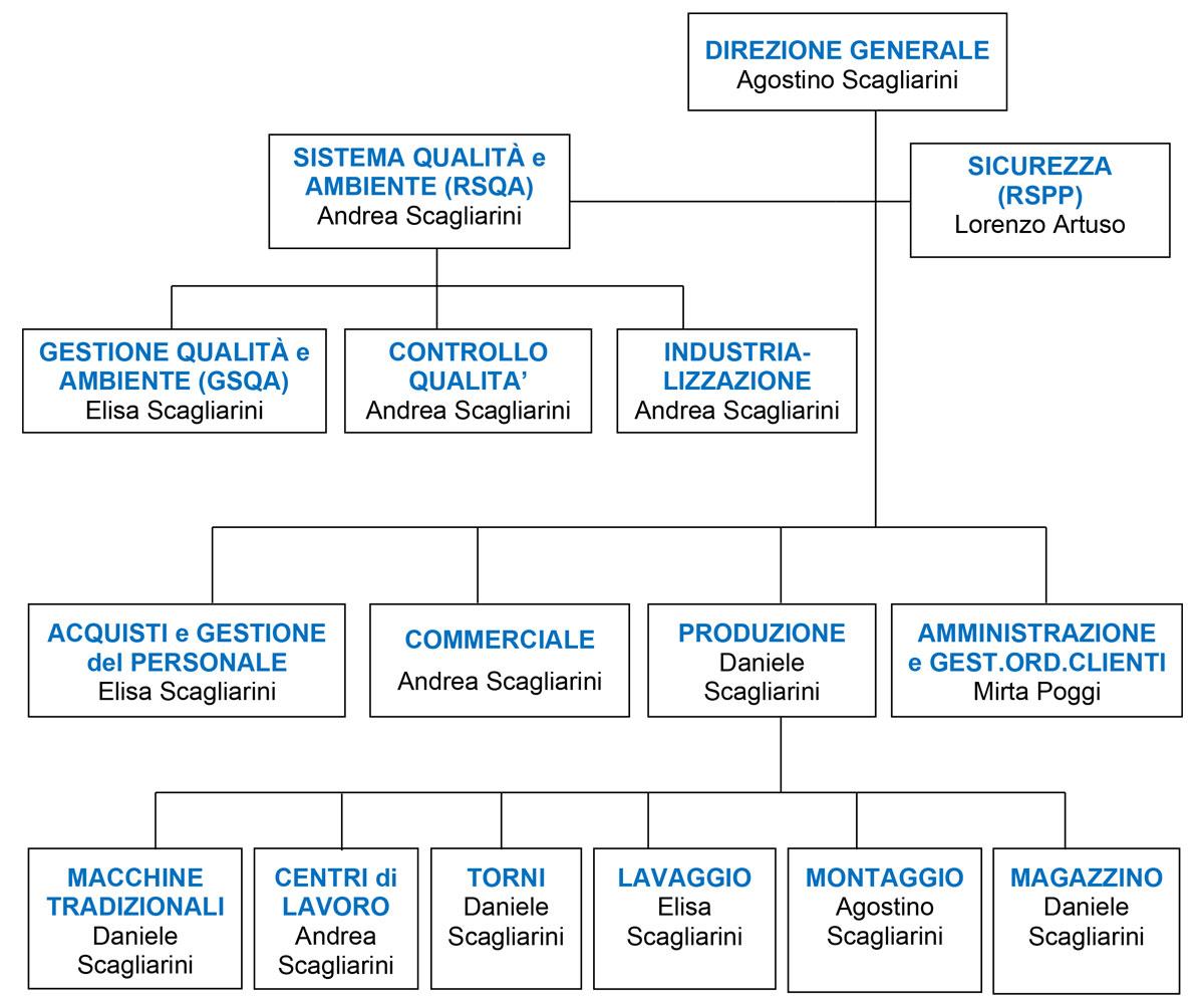organigramma Scagliarini